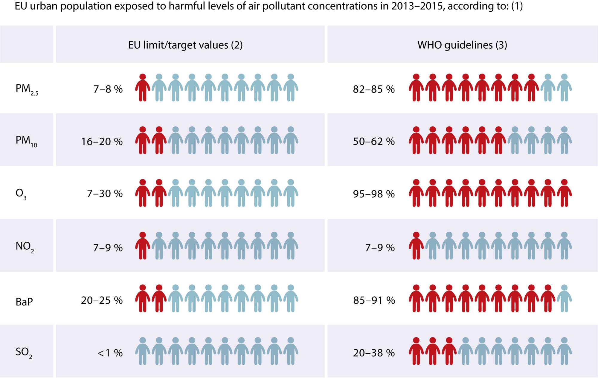 (1) Euroopa Liidu linnaelanikud, kes puutusid ajavahemikul 2013–2015 kokku kahjulike õhusaasteainetega tervisele ohtlikus kontsentratsioonis  (2) Euroopa Liidu piirnormid/sihtväärtused  (3) Maailma Terviseorganisatsiooni suunised  Graafik: EEA. Europa.EU