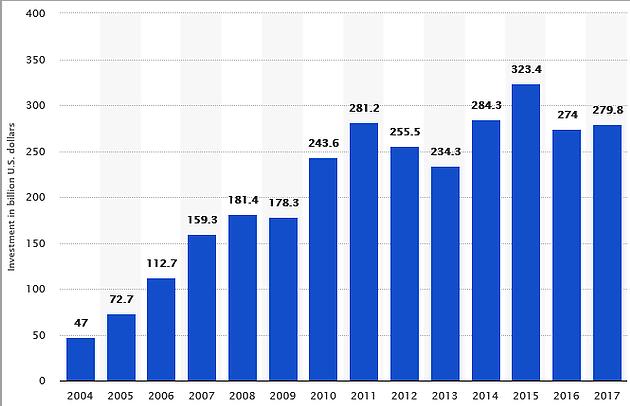 Graafikul kujutatud statistika esindab globaalselt tehtud investeeringuid aastatel 2004-2017. 2017 aastal tehti säästvasse tehnoloogiasse investeeringuid globaalselt ligikaudu 280 miljardi USA dollari väärtuses. Allikas: Statista (2)