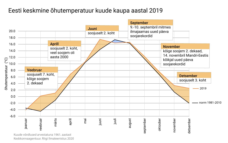 2019. aasta oli eriliselt soe