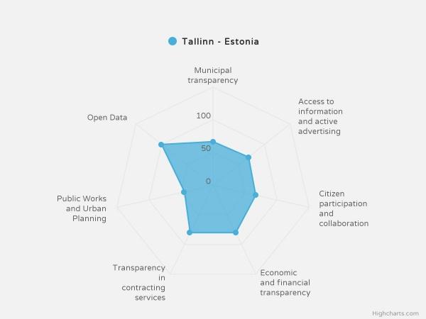 Tallinn on läbipaistvuselt kolmas linn Euroopas