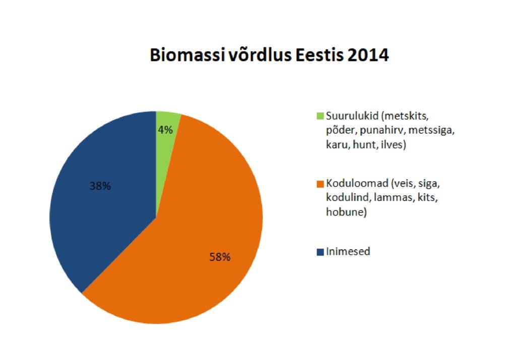 Joonis 2. Biomassi jaotus Eestis 2014. aastal(30).