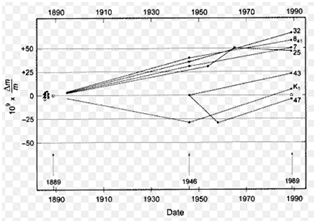 Graafik: Seitsme sarnase koopia massi muutus rahvusvahelise prototüübi IPK suhtes  alates nende esimesest kalibreerimisest